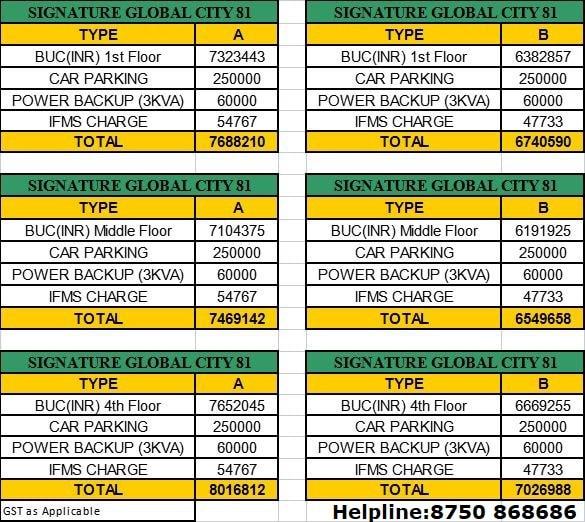 Signature Global City 81 Price List